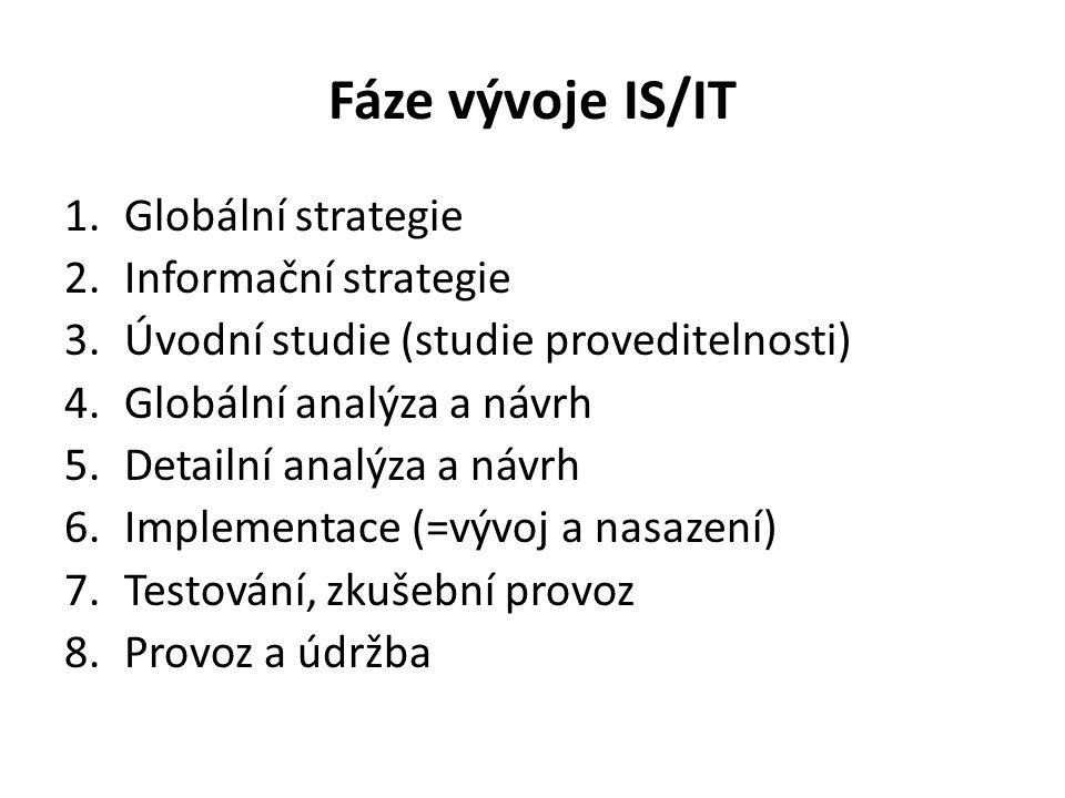Fáze vývoje IS/IT Globální strategie Informační strategie