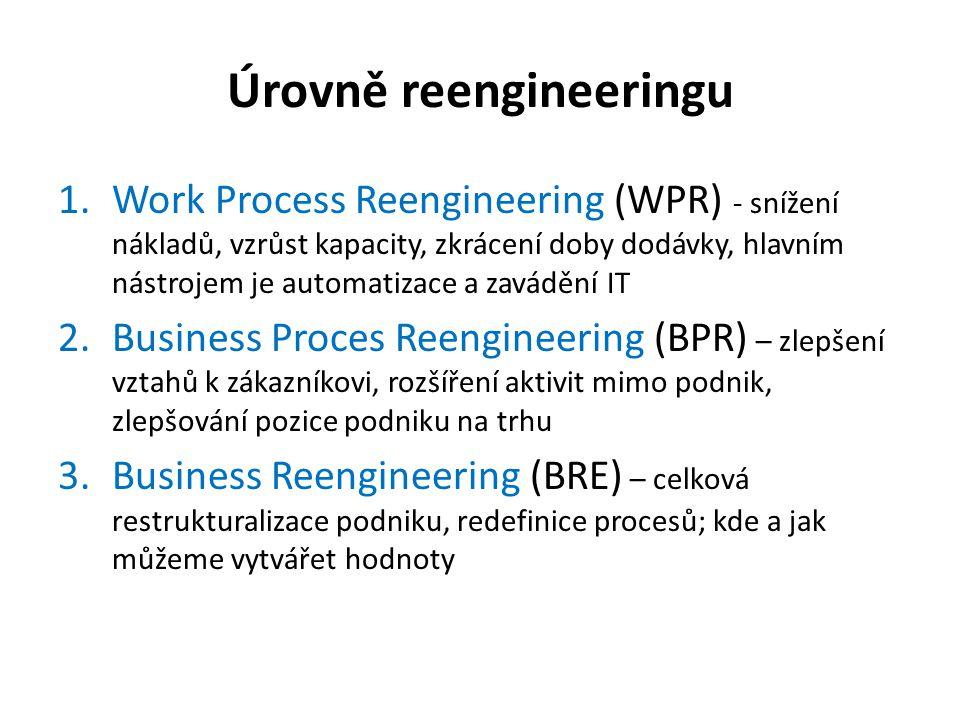 Úrovně reengineeringu