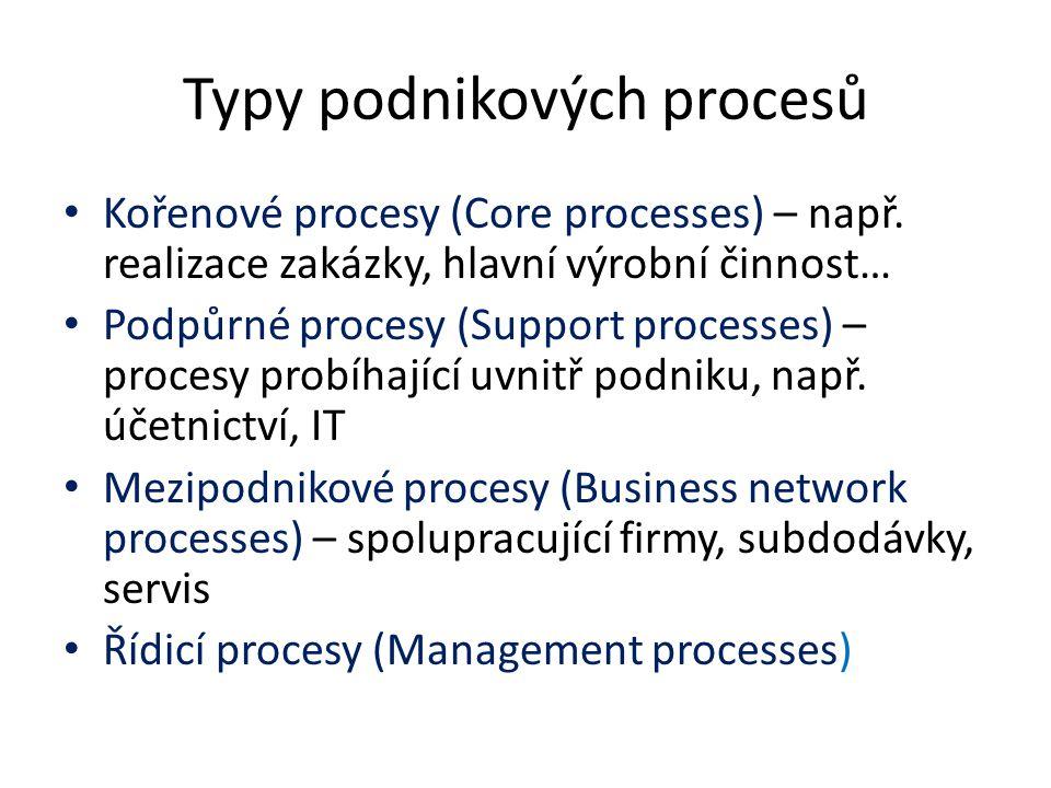 Typy podnikových procesů