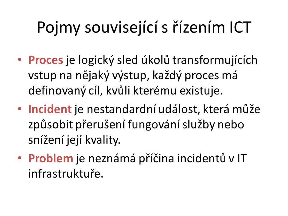 Pojmy související s řízením ICT