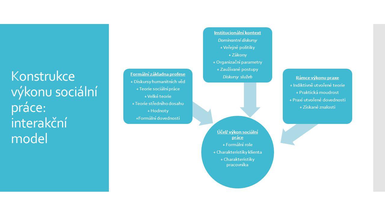 Konstrukce výkonu sociální práce: interakční model