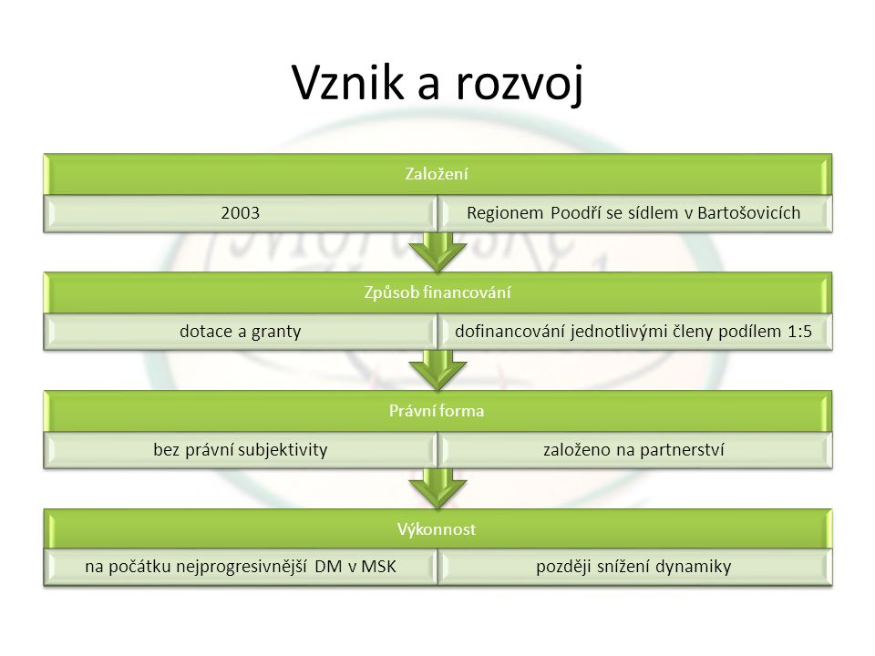 Vznik a rozvoj Založení 2003 Regionem Poodří se sídlem v Bartošovicích