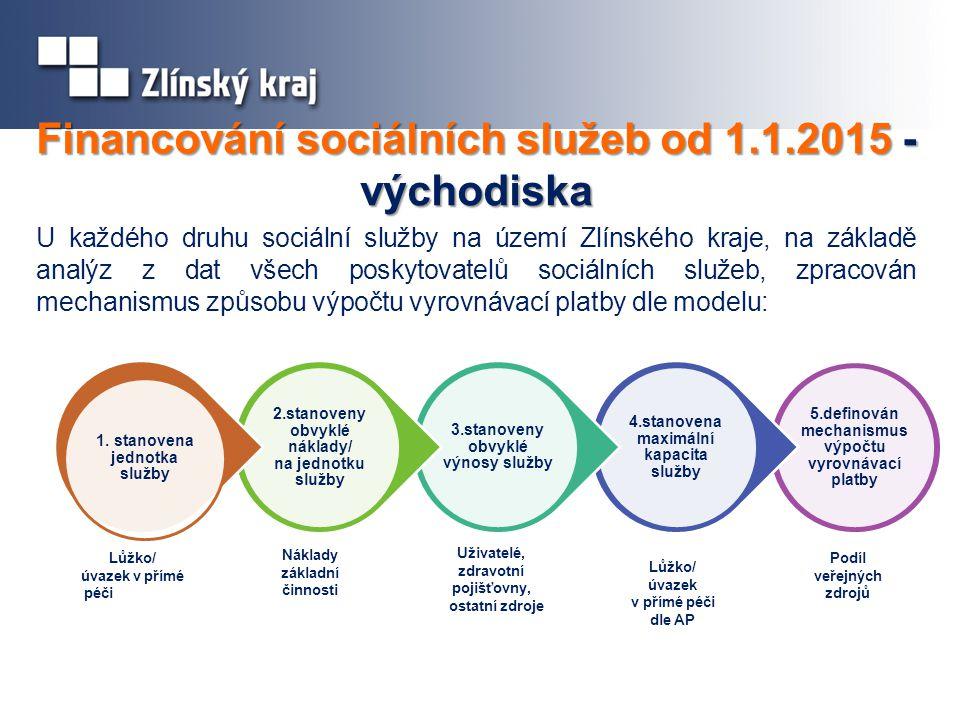 Financování sociálních služeb od 1.1.2015 - východiska