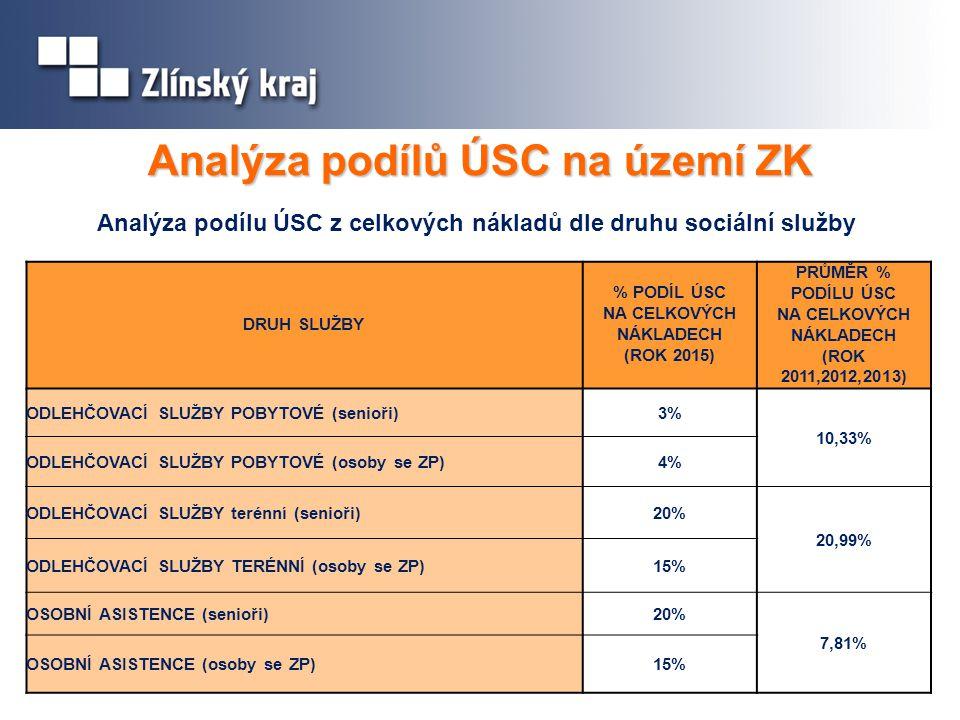 Analýza podílů ÚSC na území ZK