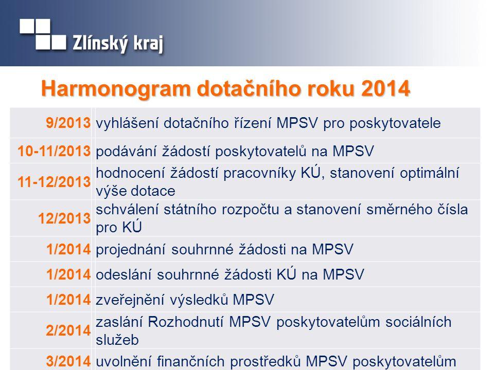 Harmonogram dotačního roku 2014