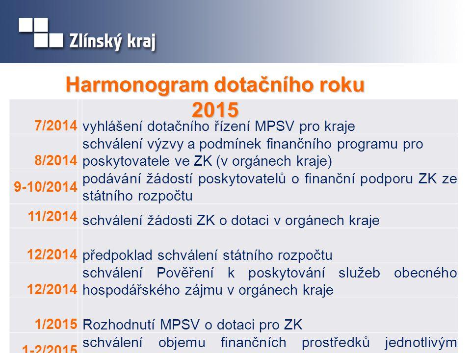 Harmonogram dotačního roku 2015