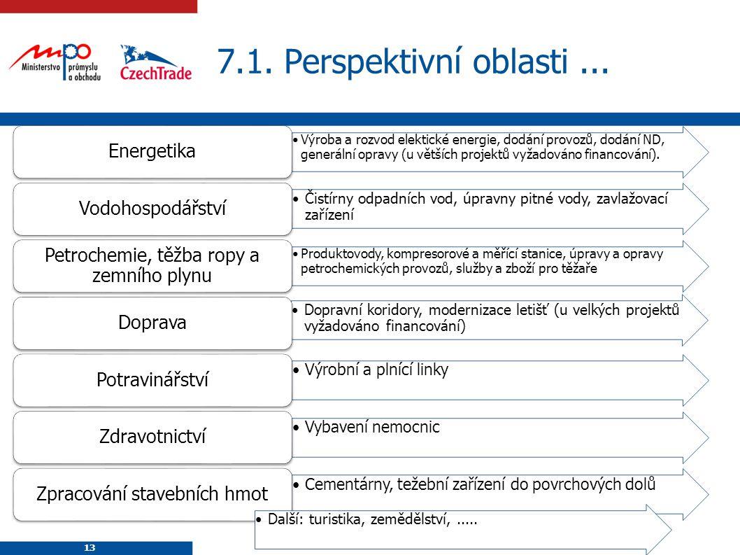 7.1. Perspektivní oblasti ... Energetika Vodohospodářství