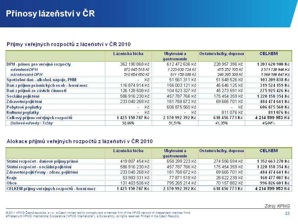 Vliv změn úhrad na lázeňství v ČR