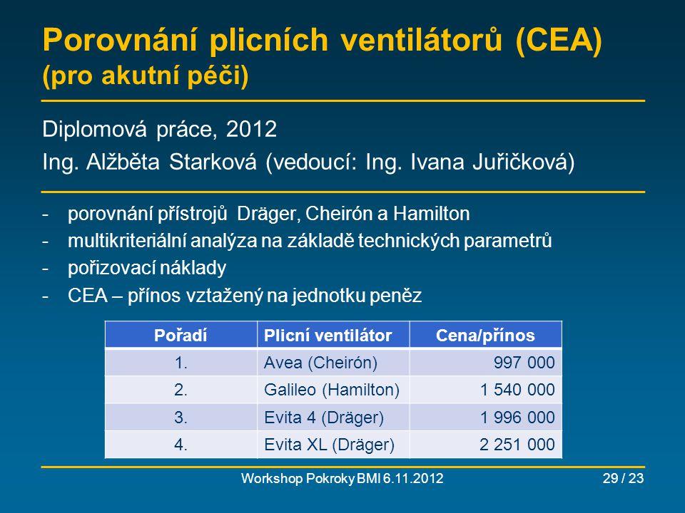 Porovnání plicních ventilátorů (CEA) (pro akutní péči)