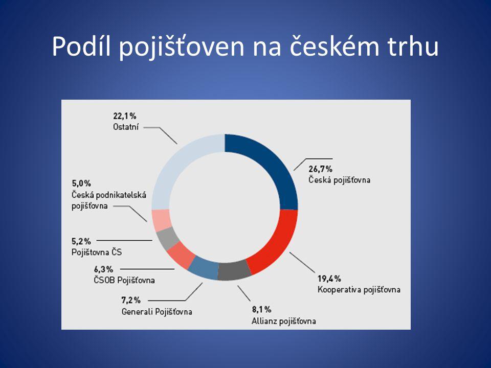 Podíl pojišťoven na českém trhu