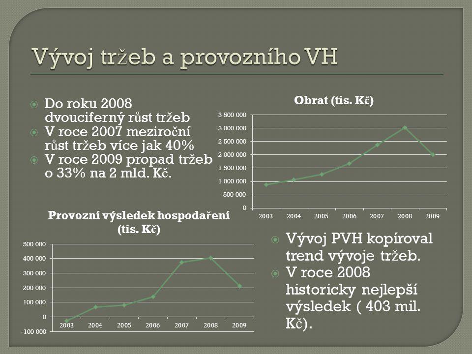 Vývoj tržeb a provozního VH