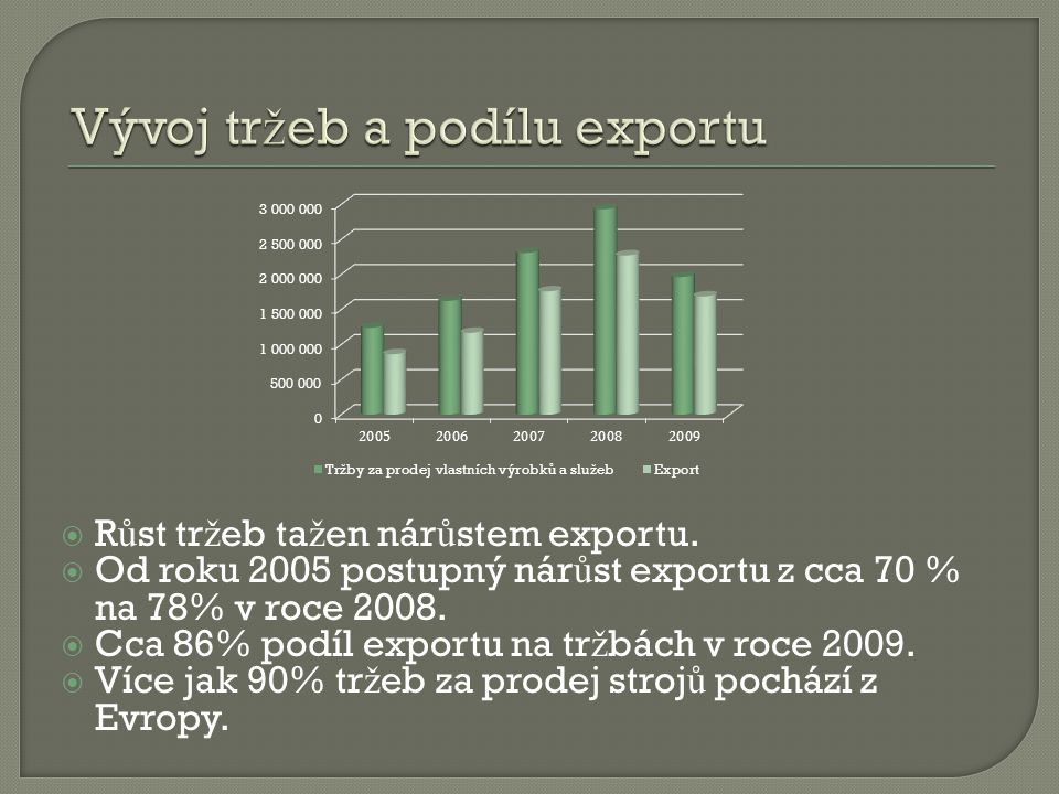 Vývoj tržeb a podílu exportu