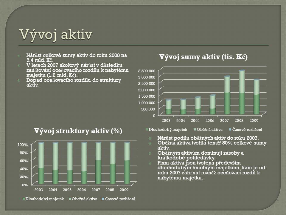 Vývoj aktiv Nárůst celkové sumy aktiv do roku 2008 na 3,4 mld. Kč.