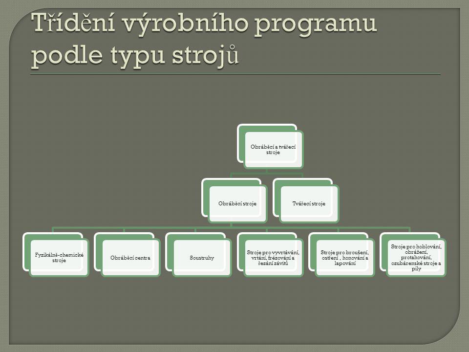 Třídění výrobního programu podle typu strojů