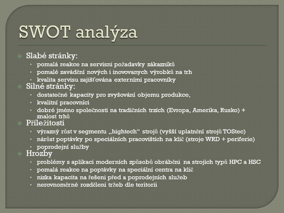 SWOT analýza Slabé stránky: Silné stránky: Příležitosti Hrozby
