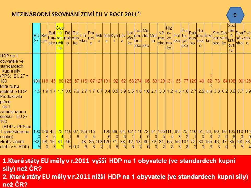 9 MEZINÁRODNÍ SROVNÁNÍ ZEMÍ EU V ROCE 2011*) EU 27. Belgie. Bulhar- sko. Česká republika. Dánsko.