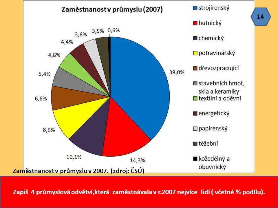 14 Zaměstnanost v průmyslu v 2007.