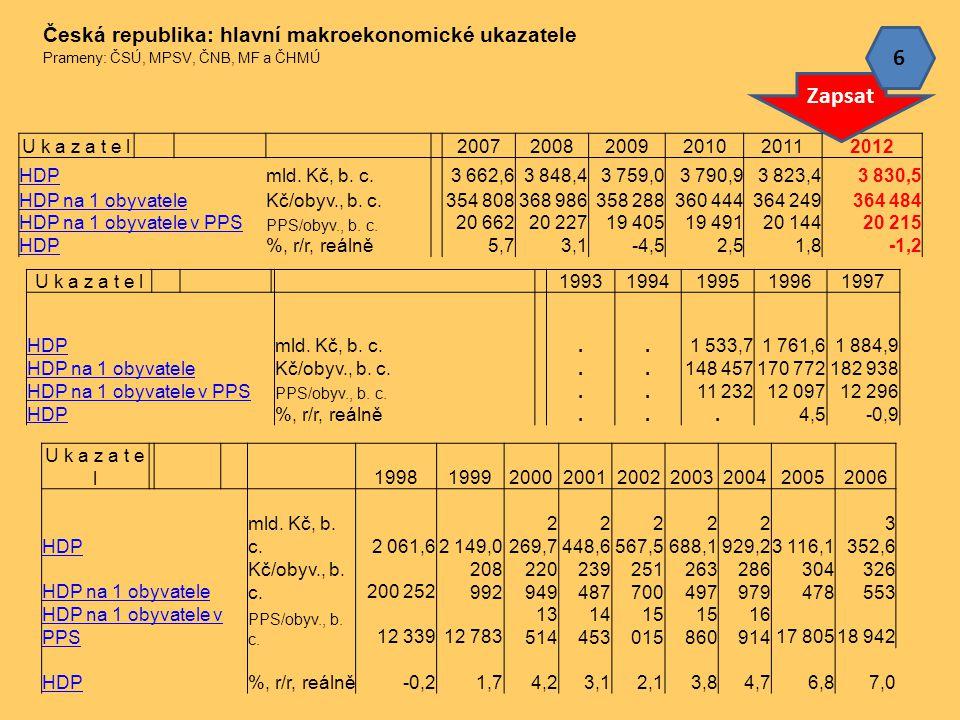 6 Zapsat Česká republika: hlavní makroekonomické ukazatele