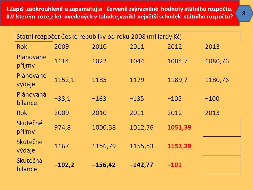 Státní rozpočet České republiky od roku 2008 (miliardy Kč) Rok 2009