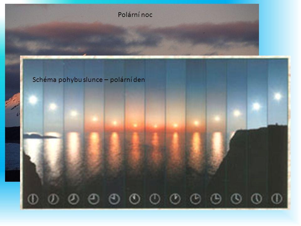 Polární noc Schéma pohybu slunce – polární den