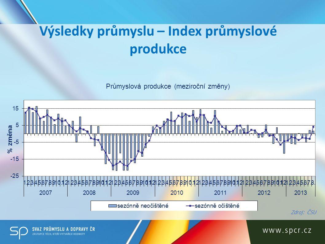 Výsledky průmyslu – Index průmyslové produkce