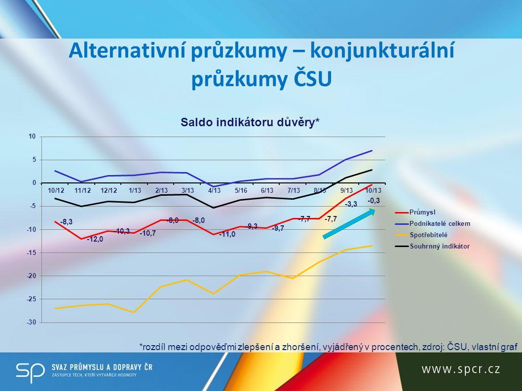 Alternativní průzkumy – konjunkturální průzkumy ČSU