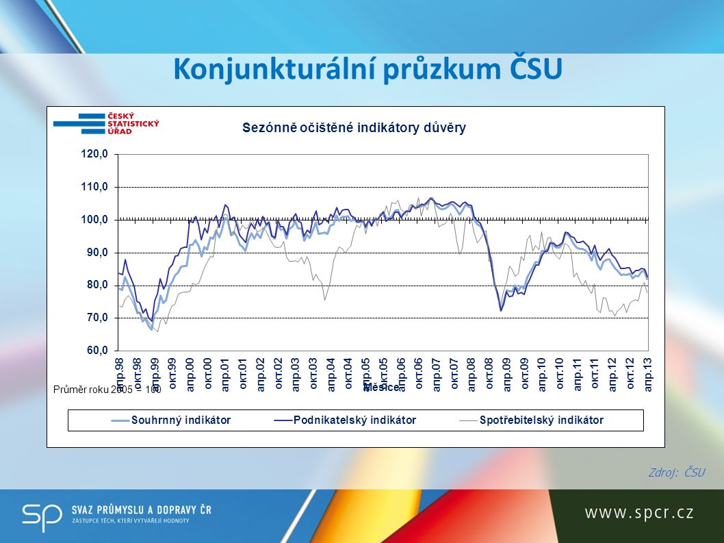 Konjunkturální průzkum ČSU