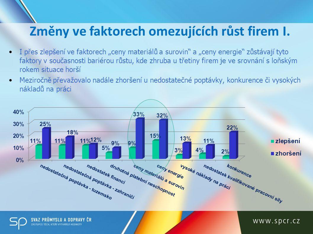 Změny ve faktorech omezujících růst firem I.