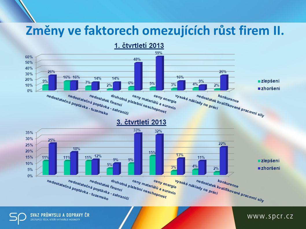 Změny ve faktorech omezujících růst firem II.