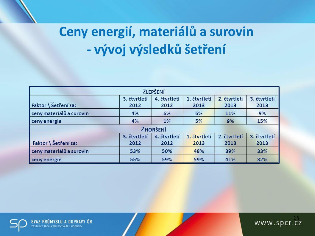 Ceny energií, materiálů a surovin - vývoj výsledků šetření
