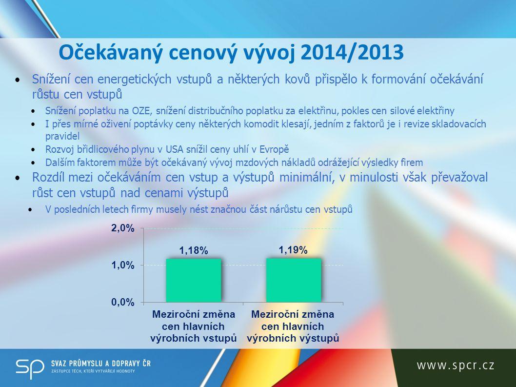 Očekávaný cenový vývoj 2014/2013