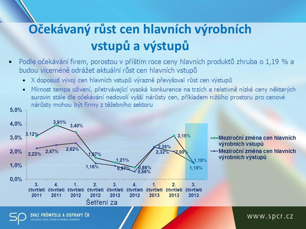 Očekávaný růst cen hlavních výrobních vstupů a výstupů
