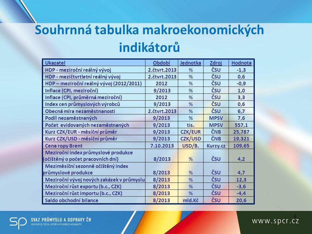 Souhrnná tabulka makroekonomických indikátorů