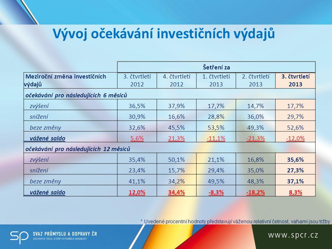 Vývoj očekávání investičních výdajů
