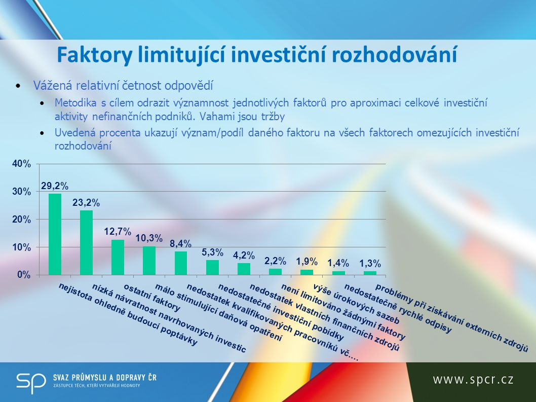 Faktory limitující investiční rozhodování