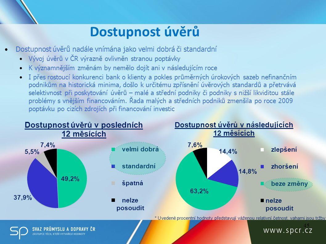 Dostupnost úvěrů Dostupnost úvěrů nadále vnímána jako velmi dobrá či standardní. Vývoj úvěrů v ČR výrazně ovlivněn stranou poptávky.