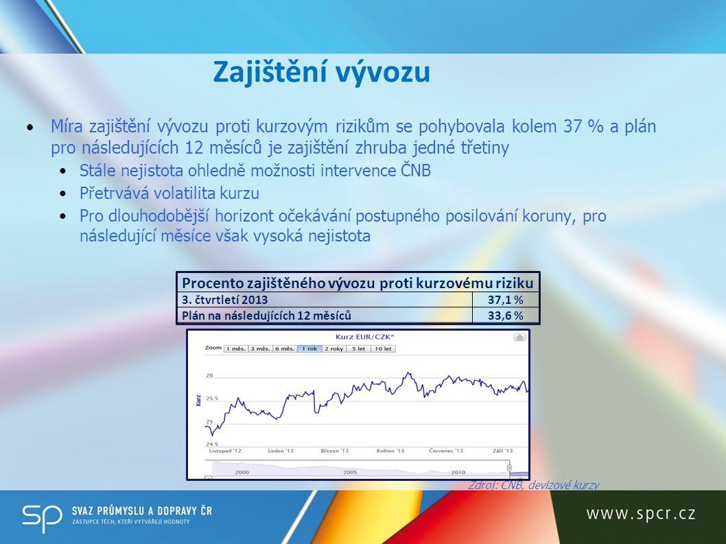 Procento zajištěného vývozu proti kurzovému riziku