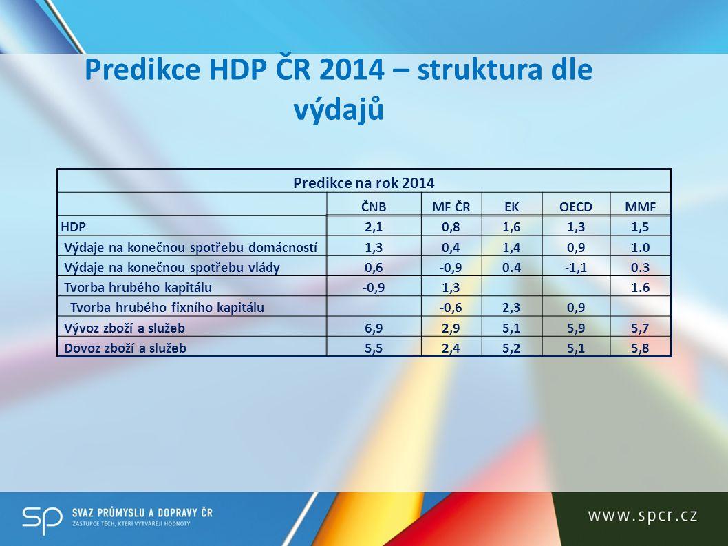 Predikce HDP ČR 2014 – struktura dle výdajů