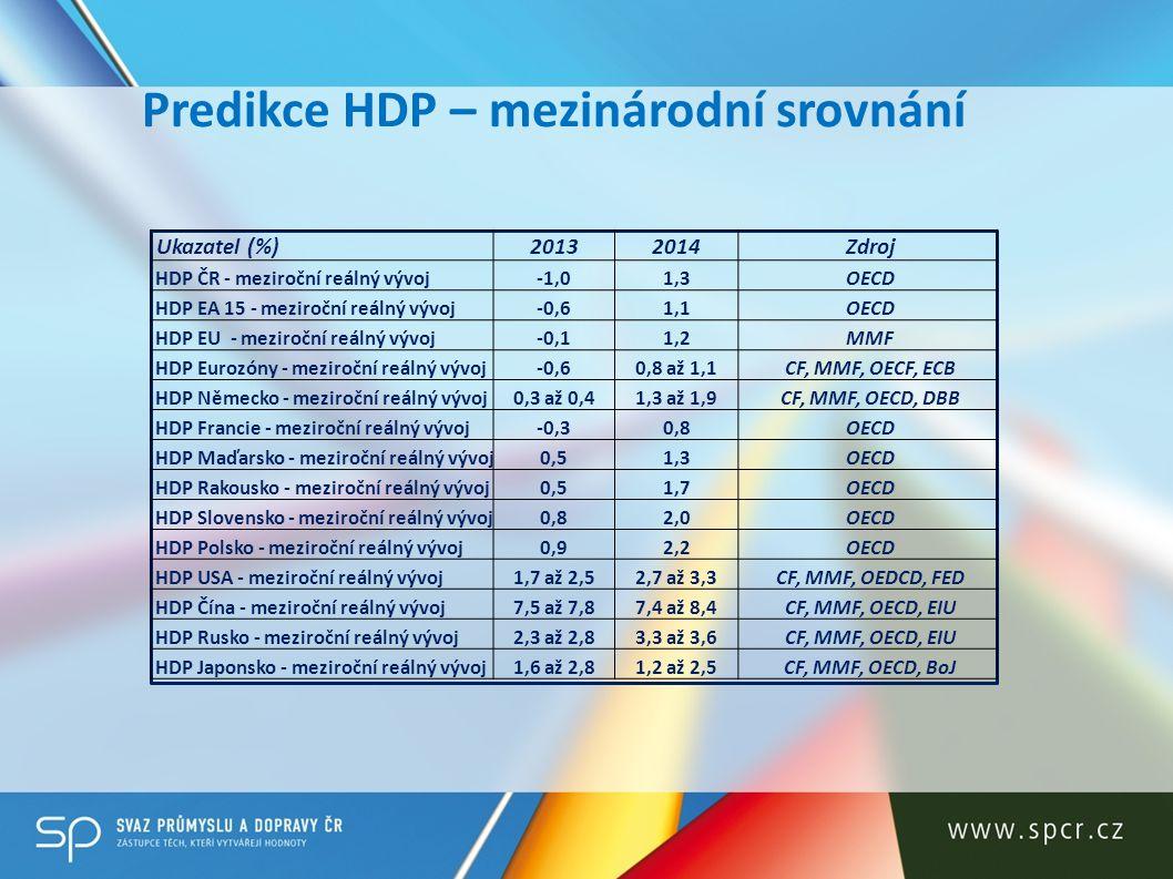 Predikce HDP – mezinárodní srovnání
