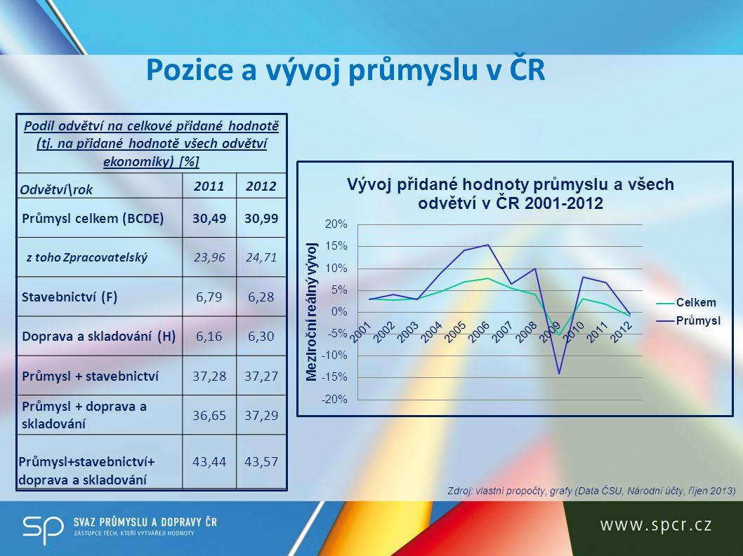 Pozice a vývoj průmyslu v ČR