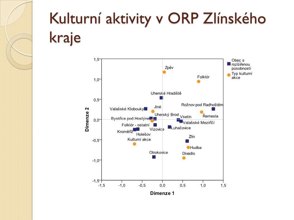 Kulturní aktivity v ORP Zlínského kraje