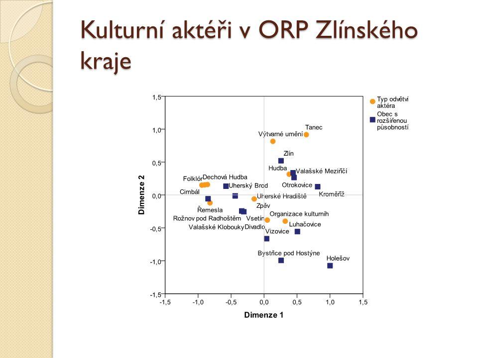 Kulturní aktéři v ORP Zlínského kraje