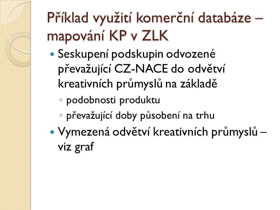 Příklad využití komerční databáze – mapování KP v ZLK