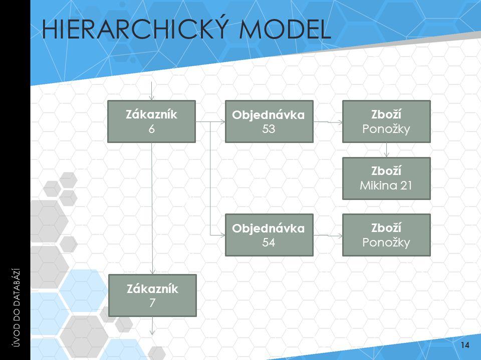 Hierarchický model Zákazník 6 Objednávka 53 Zboží Ponožky