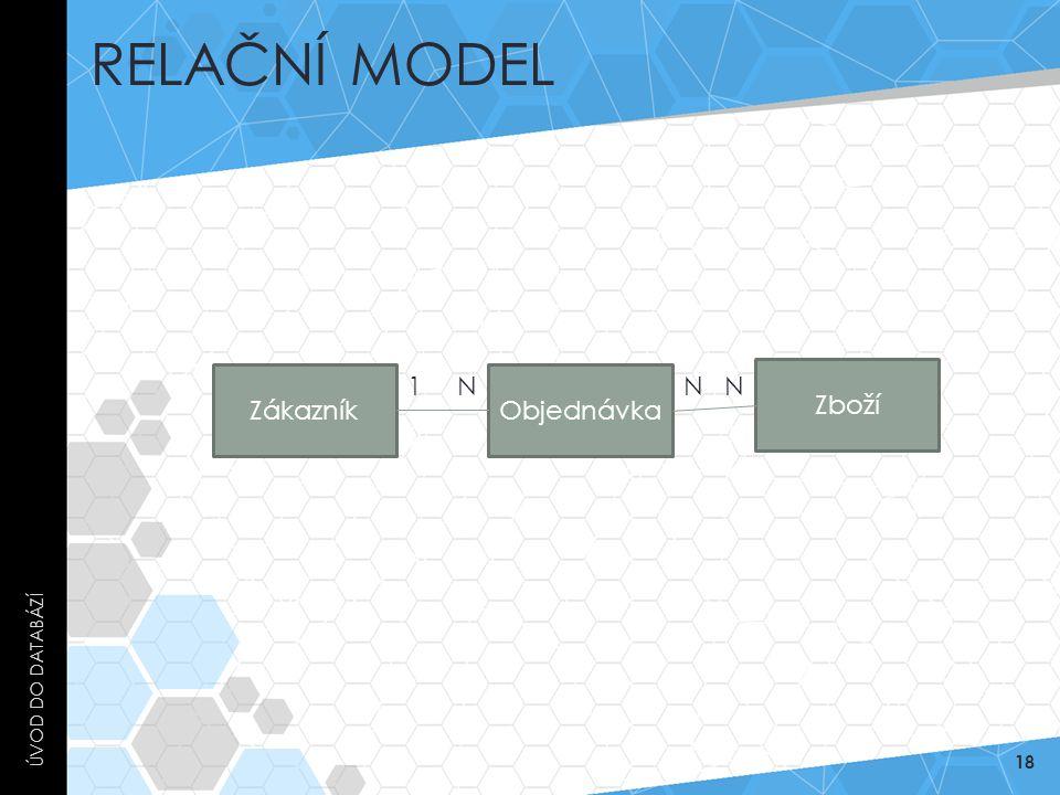 Relační model Úvod do databází Zákazník 1 N Objednávka N N Zboží