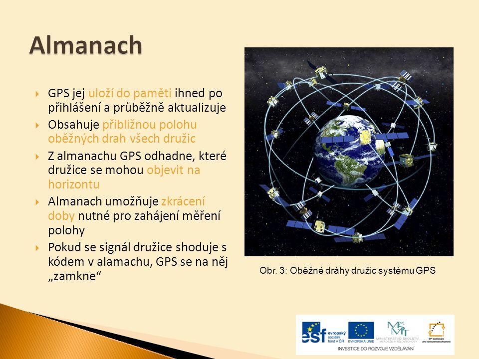 Almanach GPS jej uloží do paměti ihned po přihlášení a průběžně aktualizuje. Obsahuje přibližnou polohu oběžných drah všech družic.