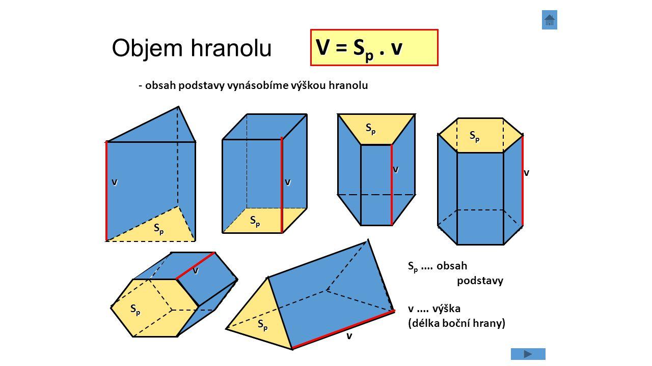 Objem hranolu V = Sp . v - obsah podstavy vynásobíme výškou hranolu Sp