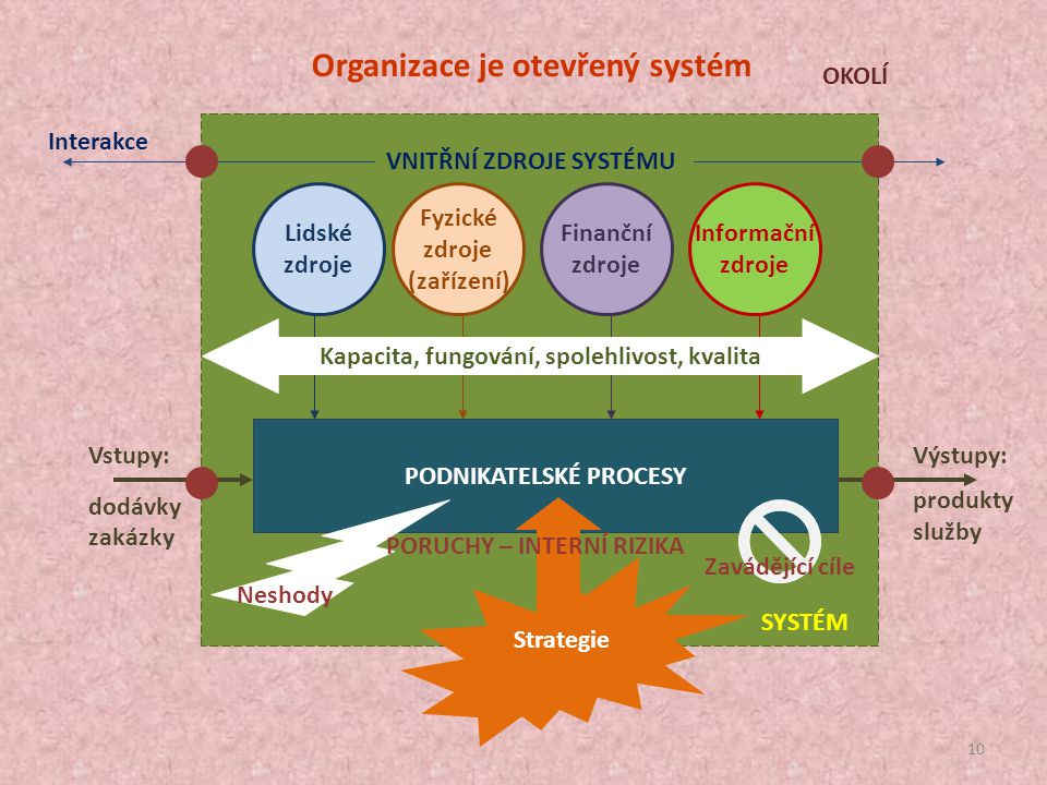 Kapacita, fungování, spolehlivost, kvalita PODNIKATELSKÉ PROCESY