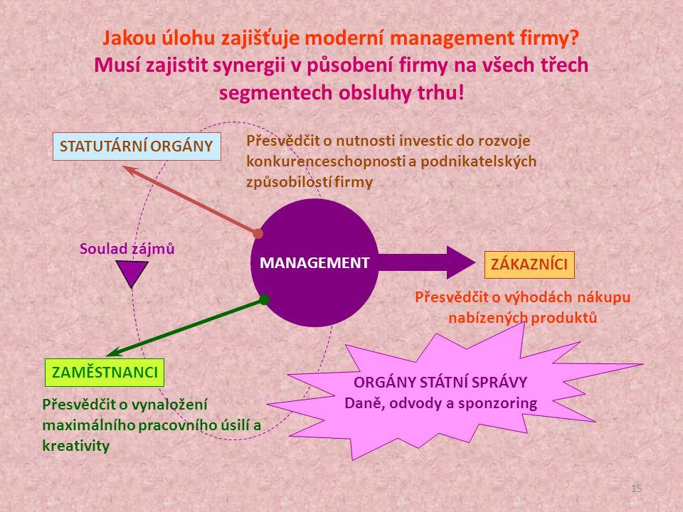 Jakou úlohu zajišťuje moderní management firmy