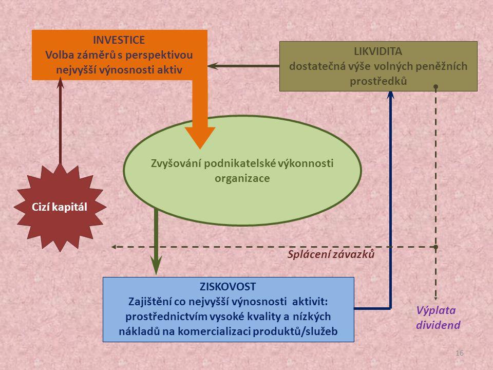 Volba záměrů s perspektivou nejvyšší výnosnosti aktiv LIKVIDITA